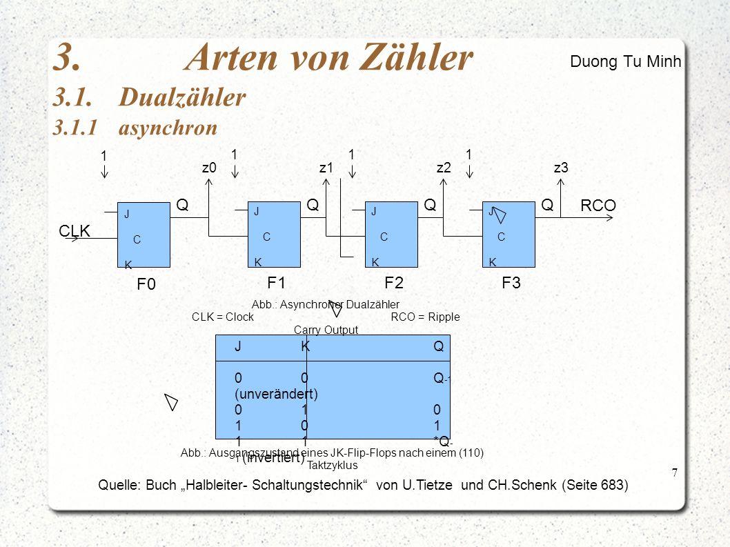"""7 3.Arten von Zähler 3.1.Dualzähler 3.1.1asynchron Quelle: Buch """"Halbleiter- Schaltungstechnik von U.Tietze und CH.Schenk (Seite 683) Duong Tu Minh J C K J C K J C K J C K Q J C K J C K Q J C K J C K QQ RCO CLK 1 111 z0z1z2z3 F0 F1F2F3 Abb.: Asynchroner Dualzähler CLK = ClockRCO = Ripple Carry Output JKQ 00Q -1 (unverändert) 010 101 11*Q - 1 (invertiert) Abb.: Ausgangszustand eines JK-Flip-Flops nach einem (110) Taktzyklus"""
