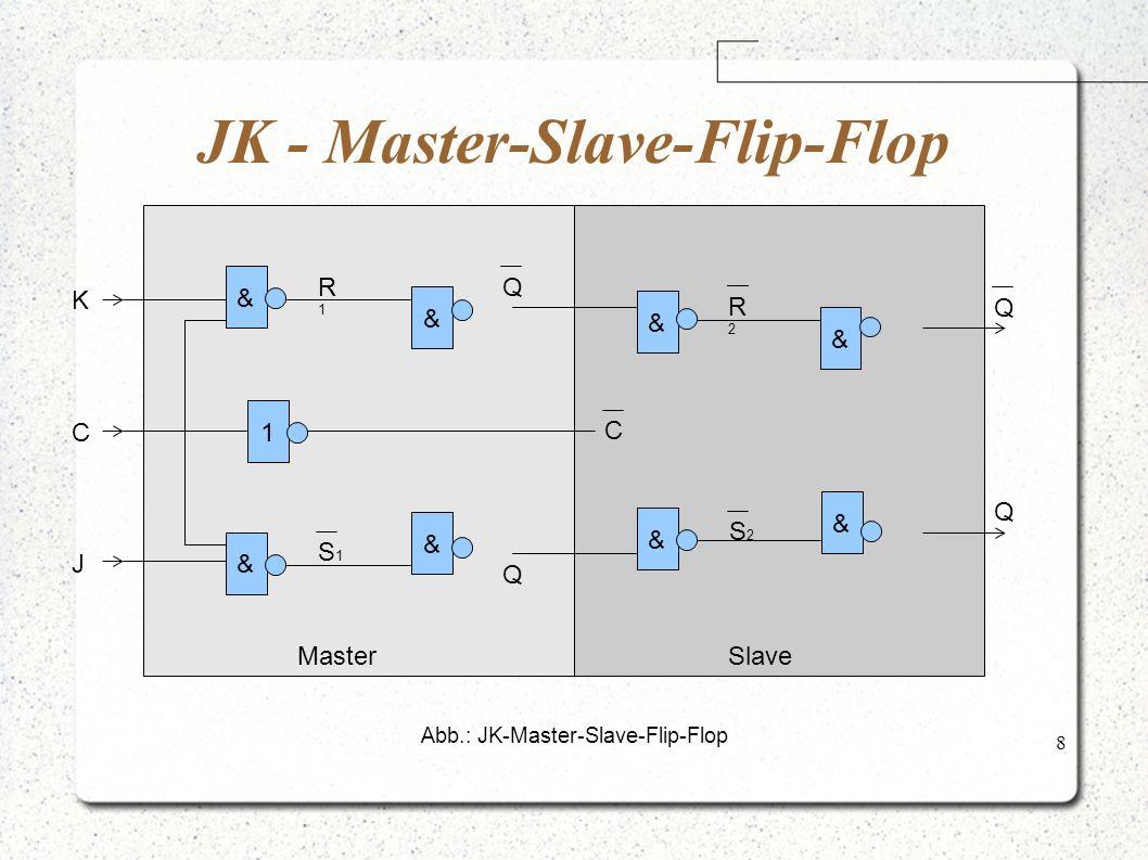 8 JK - Master-Slave-Flip-Flop Abb.: JK-Master-Slave-Flip-Flop 1 & & & & & & & & Q Q K C J Q Q C R2R2 S2S2 S1S1 R1R1 MasterSlave