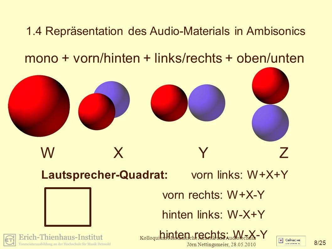 8 /25 Kolloquium Musikalische Akustik und Audiotechnik Jörn Nettingsmeier, 28.05.2010 1.4 Repräsentation des Audio-Materials in Ambisonics mono + vorn/hinten + links/rechts + oben/unten W X Y Z Lautsprecher-Quadrat: vorn links: W+X+Y vorn rechts: W+X-Y hinten links: W-X+Y hinten rechts: W-X-Y
