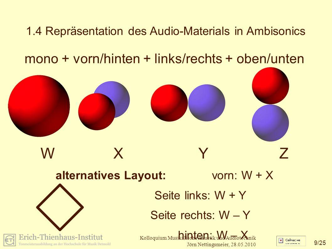 10 /25 Kolloquium Musikalische Akustik und Audiotechnik Jörn Nettingsmeier, 28.05.2010 Problem: geringe Winkelauflösung gesucht: engere Richtcharakteristiken 1.4 Repräsentation des Audio-Materials in Ambisonics