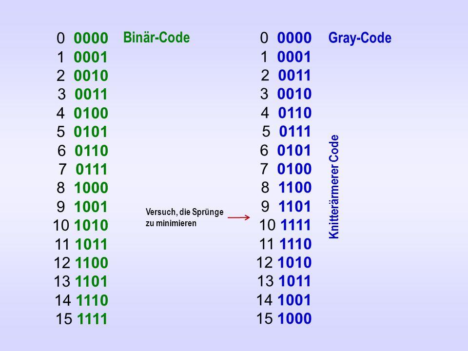 0 0000 1 0001 2 0011 3 0010 4 0110 5 0111 6 0101 7 0100 8 1100 9 1101 10 1111 11 1110 12 1010 13 1011 14 1001 15 1000 0 0000 1 0001 2 0010 3 0011 4 0100 5 0101 6 0110 7 0111 8 1000 9 1001 10 1010 11 1011 12 1100 13 1101 14 1110 15 1111 Binär-Code Gray-Code Knitterärmerer Code Versuch, die Sprünge zu minimieren