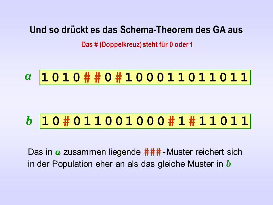 Und so drückt es das Schema-Theorem des GA aus 1 0 1 0 # # 0 # 1 0 0 0 1 1 0 1 1 0 1 11 0 1 0 # # 0 # 1 0 0 0 1 1 0 1 1 0 1 1 1 0 # 0 1 1 0 0 1 0 0 0 # 1 # 1 1 0 1 11 0 # 0 1 1 0 0 1 0 0 0 # 1 # 1 1 0 1 1 Das in a zusammen liegende ### - Muster reichert sich in der Population eher an als das gleiche Muster in b a b Das # (Doppelkreuz) steht für 0 oder 1
