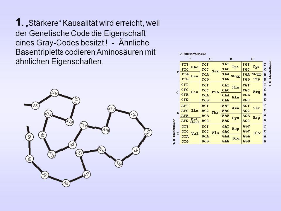 """1. """"Stärkere"""" Kausalität wird erreicht, weil der Genetische Code die Eigenschaft eines Gray-Codes besitzt ! - Ähnliche Basentripletts codieren Aminosä"""