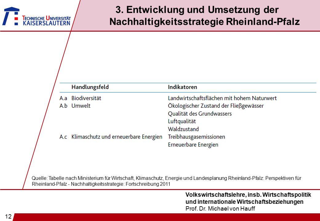 12 Volkswirtschaftslehre, insb. Wirtschaftspolitik und internationale Wirtschaftsbeziehungen Prof. Dr. Michael von Hauff 3. Entwicklung und Umsetzung