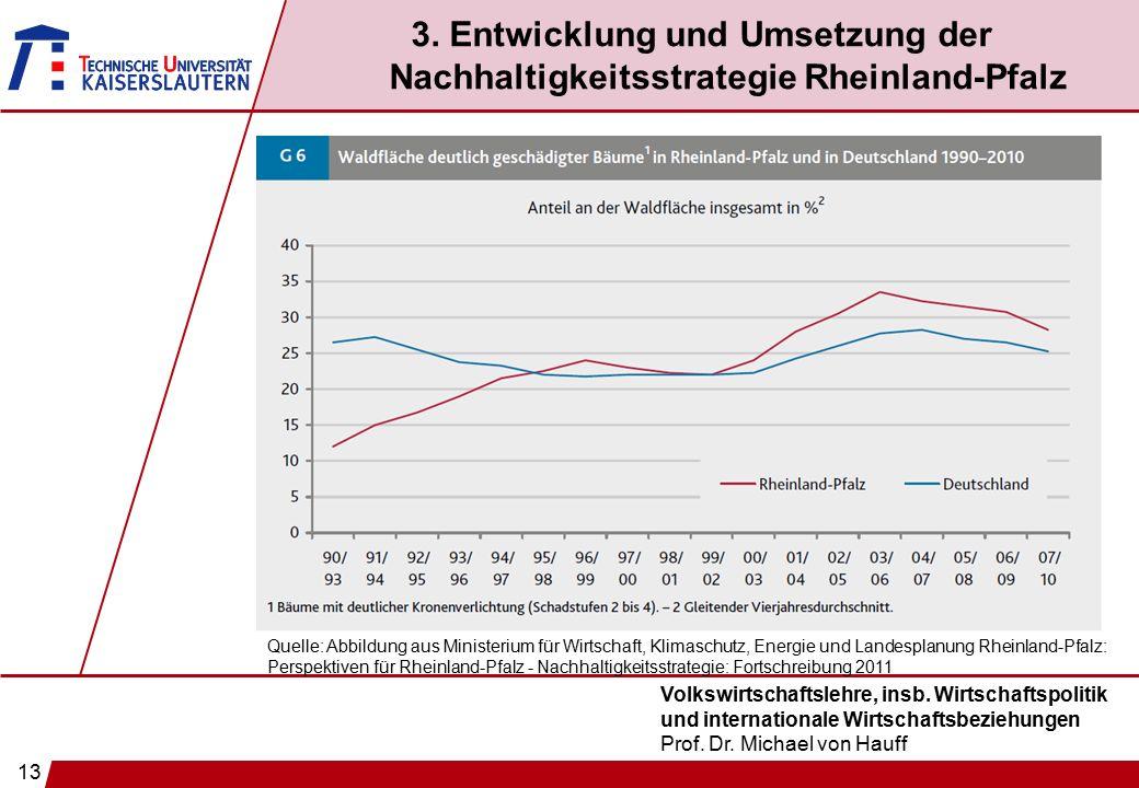13 Volkswirtschaftslehre, insb. Wirtschaftspolitik und internationale Wirtschaftsbeziehungen Prof. Dr. Michael von Hauff 3. Entwicklung und Umsetzung