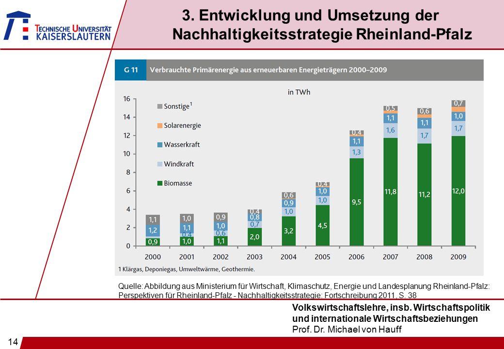 14 Volkswirtschaftslehre, insb. Wirtschaftspolitik und internationale Wirtschaftsbeziehungen Prof. Dr. Michael von Hauff 3. Entwicklung und Umsetzung