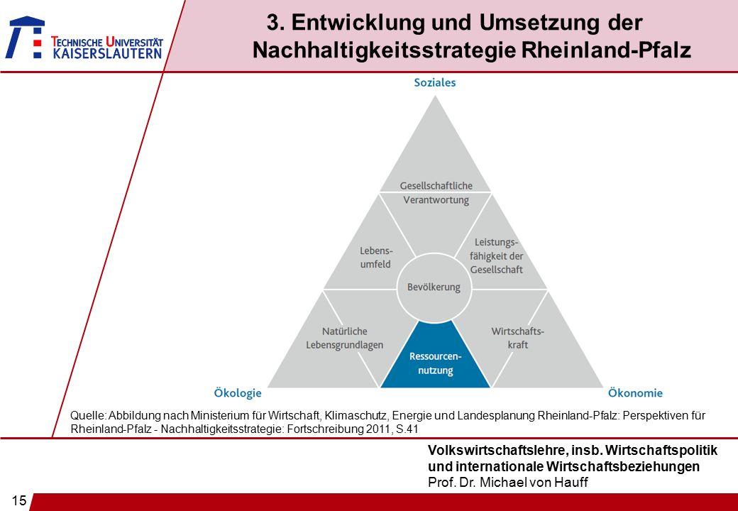 15 Volkswirtschaftslehre, insb. Wirtschaftspolitik und internationale Wirtschaftsbeziehungen Prof. Dr. Michael von Hauff 3. Entwicklung und Umsetzung