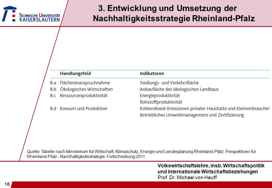 16 Volkswirtschaftslehre, insb. Wirtschaftspolitik und internationale Wirtschaftsbeziehungen Prof. Dr. Michael von Hauff 3. Entwicklung und Umsetzung