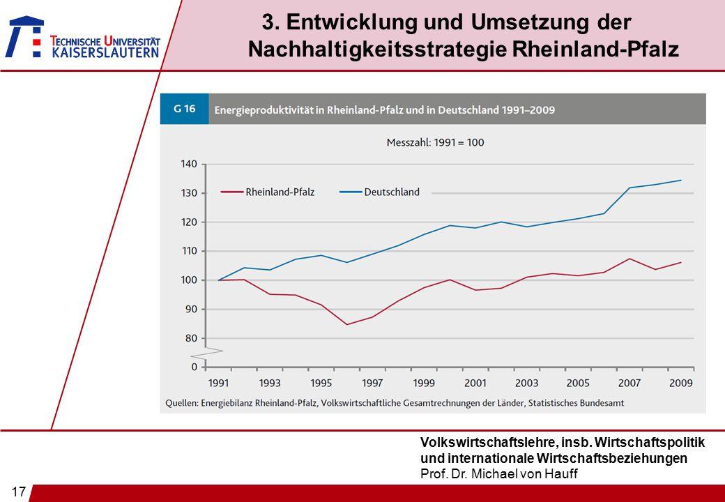17 Volkswirtschaftslehre, insb. Wirtschaftspolitik und internationale Wirtschaftsbeziehungen Prof. Dr. Michael von Hauff 3. Entwicklung und Umsetzung