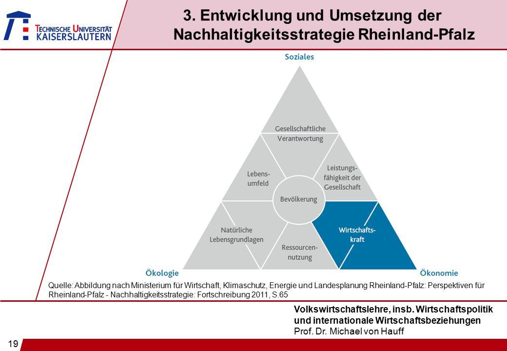 19 Volkswirtschaftslehre, insb. Wirtschaftspolitik und internationale Wirtschaftsbeziehungen Prof. Dr. Michael von Hauff 3. Entwicklung und Umsetzung