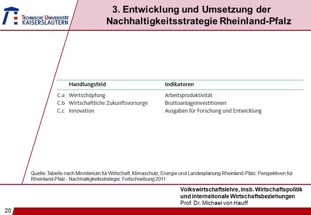 20 Volkswirtschaftslehre, insb. Wirtschaftspolitik und internationale Wirtschaftsbeziehungen Prof. Dr. Michael von Hauff 3. Entwicklung und Umsetzung