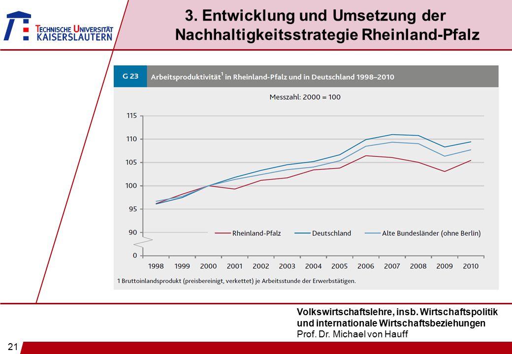 21 Volkswirtschaftslehre, insb. Wirtschaftspolitik und internationale Wirtschaftsbeziehungen Prof. Dr. Michael von Hauff 3. Entwicklung und Umsetzung