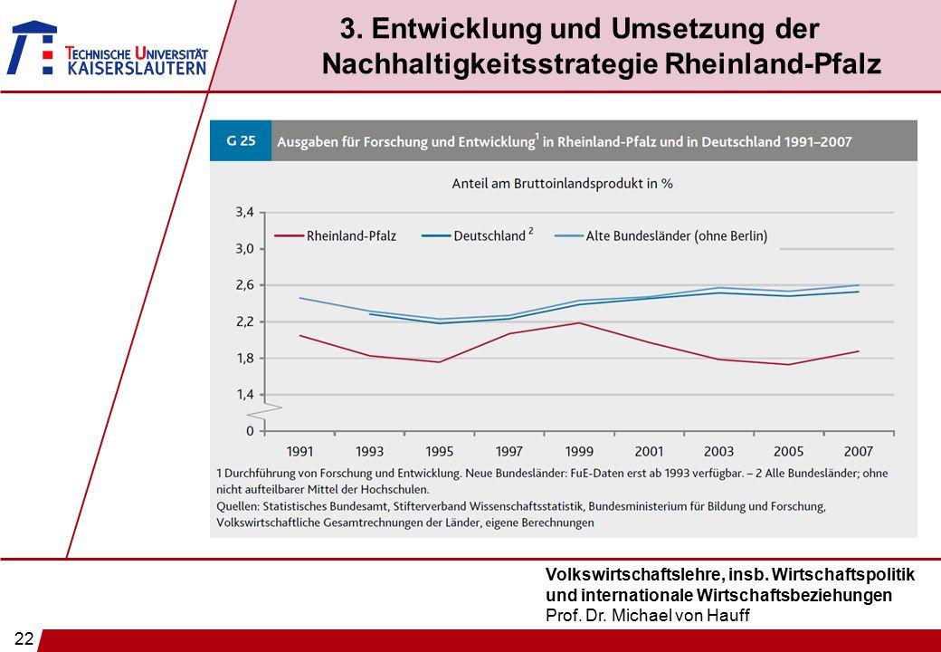 22 Volkswirtschaftslehre, insb. Wirtschaftspolitik und internationale Wirtschaftsbeziehungen Prof. Dr. Michael von Hauff 3. Entwicklung und Umsetzung