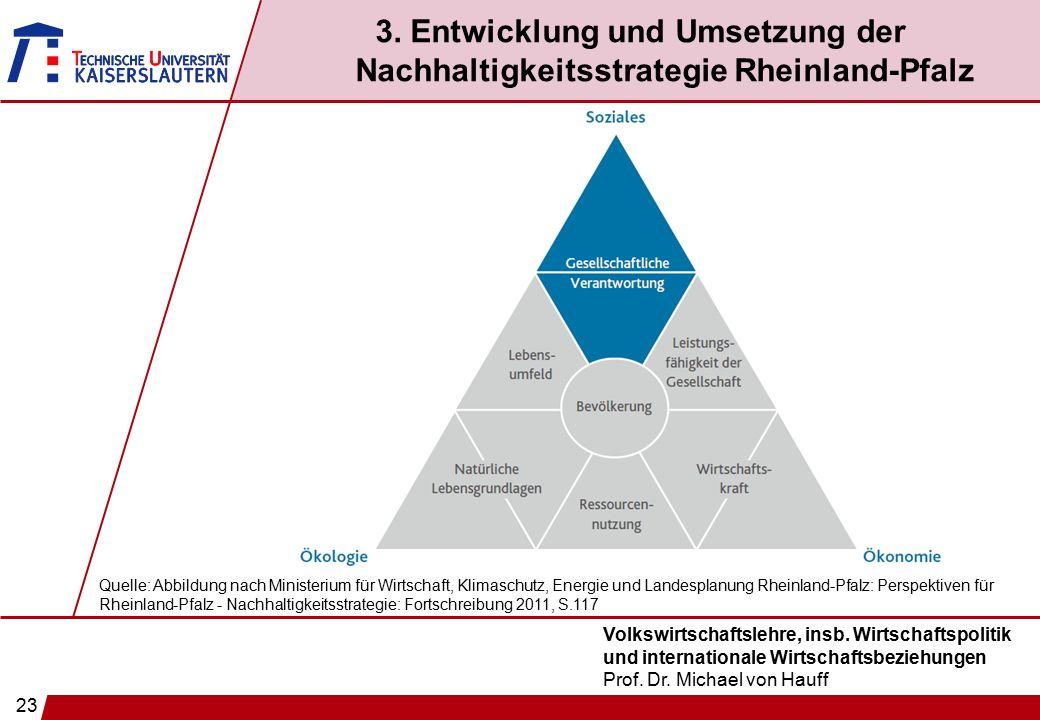 23 Volkswirtschaftslehre, insb. Wirtschaftspolitik und internationale Wirtschaftsbeziehungen Prof. Dr. Michael von Hauff 3. Entwicklung und Umsetzung
