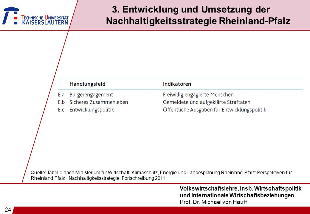 24 Volkswirtschaftslehre, insb. Wirtschaftspolitik und internationale Wirtschaftsbeziehungen Prof. Dr. Michael von Hauff Quelle: Tabelle nach Minister