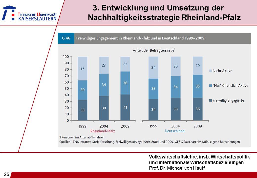 25 Volkswirtschaftslehre, insb. Wirtschaftspolitik und internationale Wirtschaftsbeziehungen Prof. Dr. Michael von Hauff 3. Entwicklung und Umsetzung