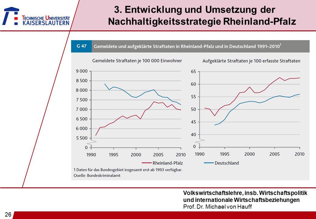 26 Volkswirtschaftslehre, insb. Wirtschaftspolitik und internationale Wirtschaftsbeziehungen Prof. Dr. Michael von Hauff 3. Entwicklung und Umsetzung