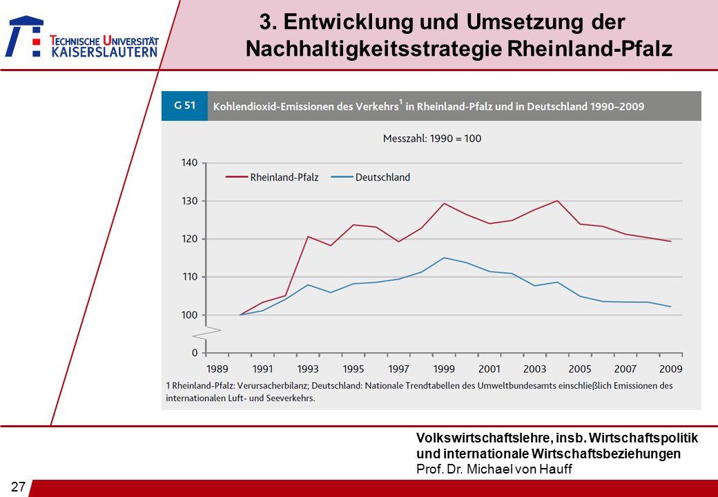 27 Volkswirtschaftslehre, insb. Wirtschaftspolitik und internationale Wirtschaftsbeziehungen Prof. Dr. Michael von Hauff 3. Entwicklung und Umsetzung