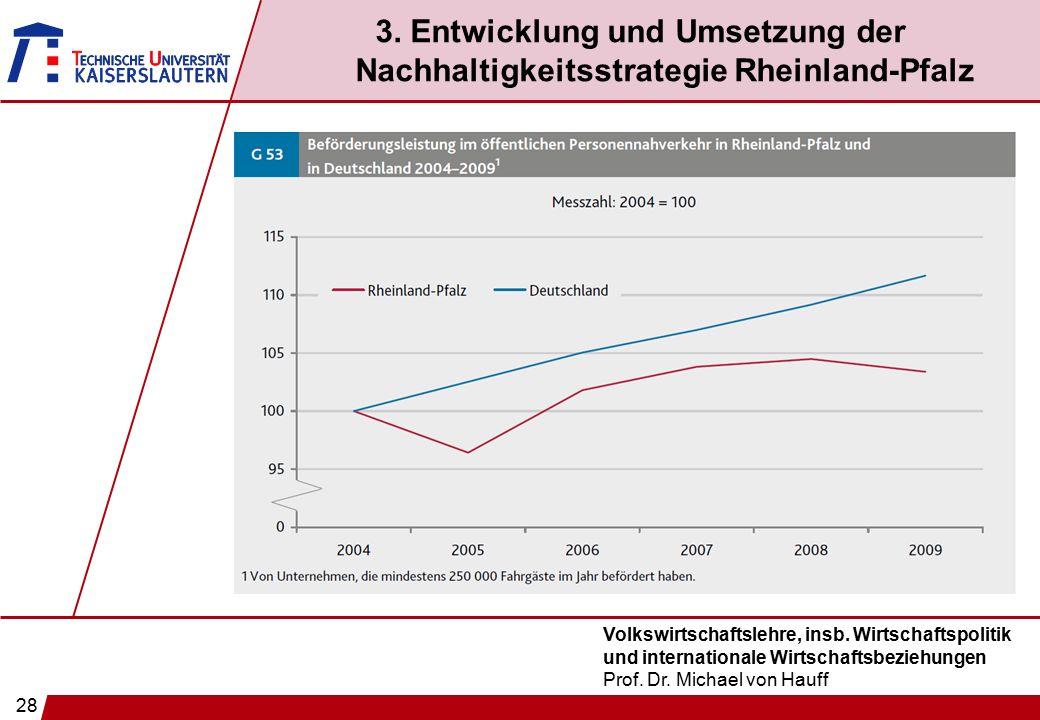 28 Volkswirtschaftslehre, insb. Wirtschaftspolitik und internationale Wirtschaftsbeziehungen Prof. Dr. Michael von Hauff 3. Entwicklung und Umsetzung