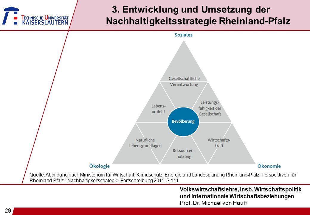 29 Volkswirtschaftslehre, insb. Wirtschaftspolitik und internationale Wirtschaftsbeziehungen Prof. Dr. Michael von Hauff 3. Entwicklung und Umsetzung