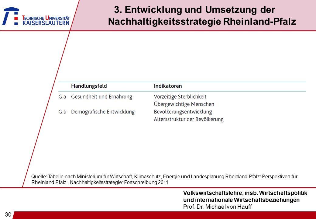 30 Volkswirtschaftslehre, insb. Wirtschaftspolitik und internationale Wirtschaftsbeziehungen Prof. Dr. Michael von Hauff 3. Entwicklung und Umsetzung