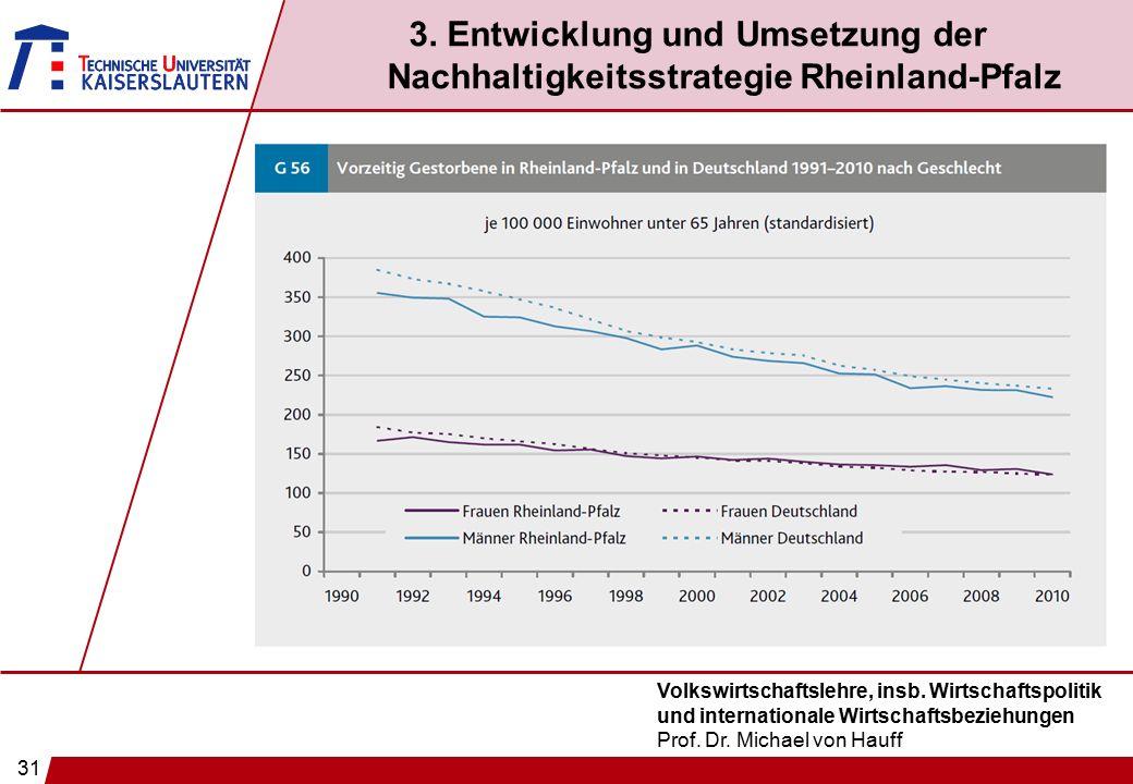 31 Volkswirtschaftslehre, insb. Wirtschaftspolitik und internationale Wirtschaftsbeziehungen Prof. Dr. Michael von Hauff 3. Entwicklung und Umsetzung