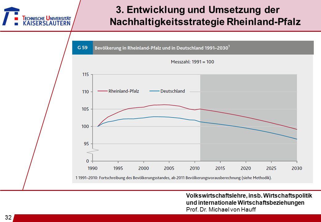 32 Volkswirtschaftslehre, insb. Wirtschaftspolitik und internationale Wirtschaftsbeziehungen Prof. Dr. Michael von Hauff 3. Entwicklung und Umsetzung
