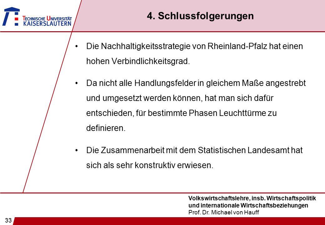 33 Volkswirtschaftslehre, insb. Wirtschaftspolitik und internationale Wirtschaftsbeziehungen Prof. Dr. Michael von Hauff 4. Schlussfolgerungen Die Nac