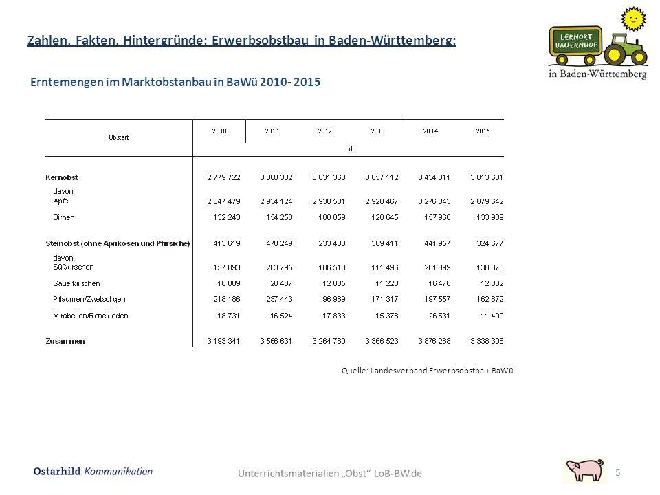 5 Quelle: Landesverband Erwerbsobstbau BaWü Erntemengen im Marktobstanbau in BaWü 2010- 2015 Zahlen, Fakten, Hintergründe: Erwerbsobstbau in Baden-Wür