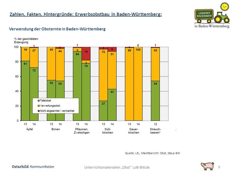 8 Verwendung der Obsternte in Baden-Württemberg Quelle: LEL, Marktbericht Obst, StaLa BW Zahlen, Fakten, Hintergründe: Erwerbsobstbau in Baden-Württem