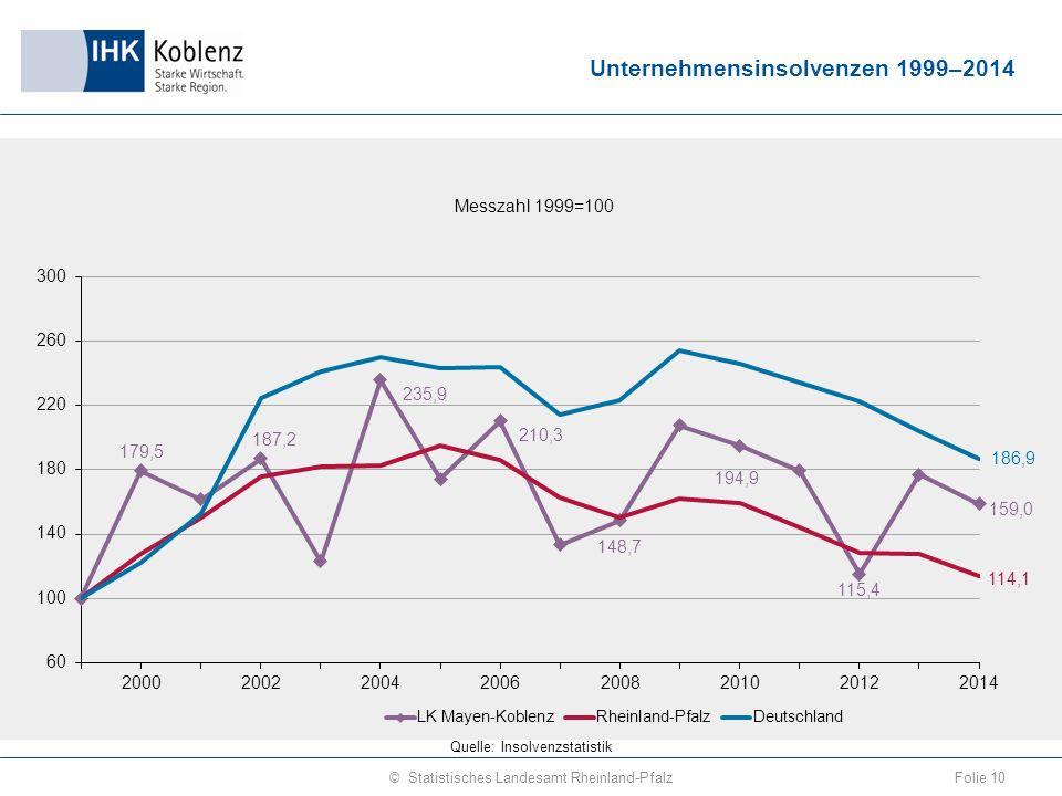 Unternehmensinsolvenzen 1999–2014 Folie 10© Statistisches Landesamt Rheinland-Pfalz Quelle: Insolvenzstatistik