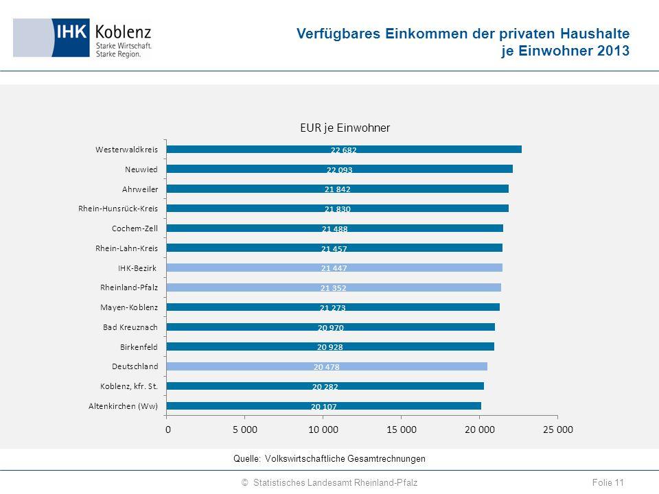 Verfügbares Einkommen der privaten Haushalte je Einwohner 2013 Folie 11© Statistisches Landesamt Rheinland-Pfalz Quelle: Volkswirtschaftliche Gesamtrechnungen