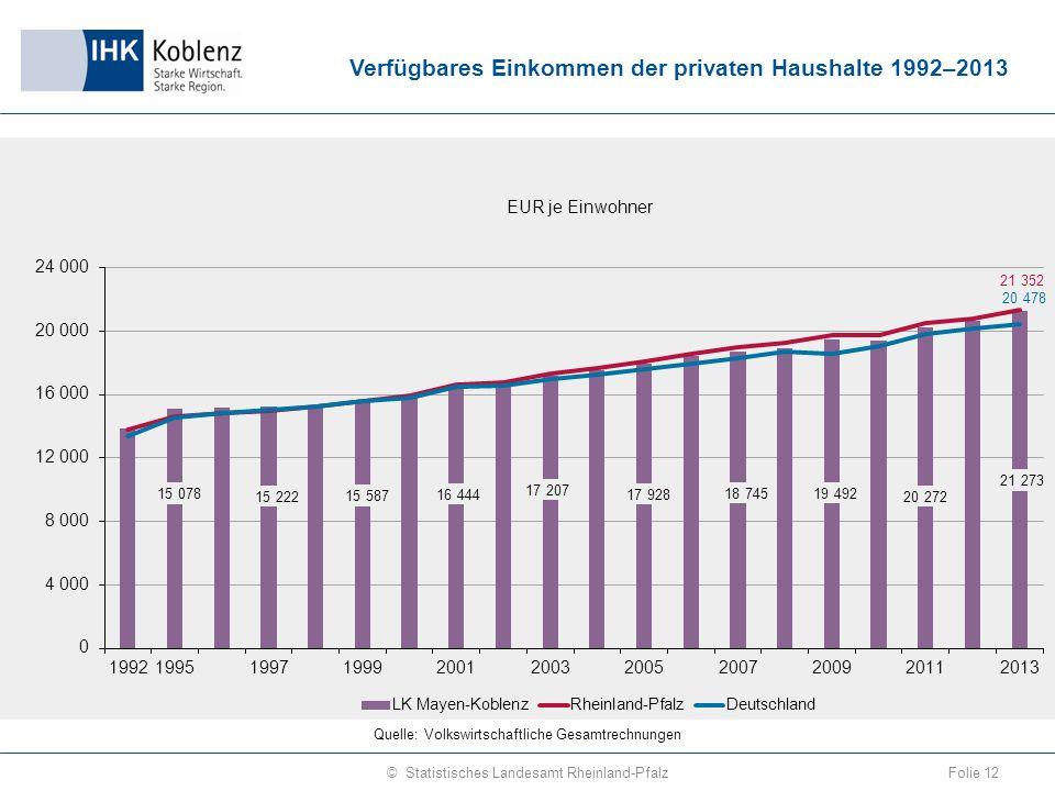 Verfügbares Einkommen der privaten Haushalte 1992–2013 Folie 12© Statistisches Landesamt Rheinland-Pfalz Quelle: Volkswirtschaftliche Gesamtrechnungen