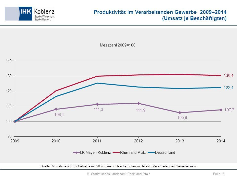 Produktivität im Verarbeitenden Gewerbe 2009–2014 (Umsatz je Beschäftigten) Folie 16© Statistisches Landesamt Rheinland-Pfalz Quelle: Monatsbericht für Betriebe mit 50 und mehr Beschäftigten im Bereich Verarbeitendes Gewerbe usw.