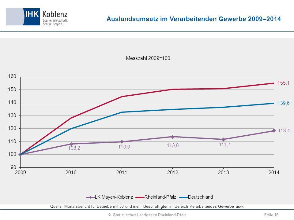Auslandsumsatz im Verarbeitenden Gewerbe 2009–2014 Folie 18© Statistisches Landesamt Rheinland-Pfalz Quelle: Monatsbericht für Betriebe mit 50 und mehr Beschäftigten im Bereich Verarbeitendes Gewerbe usw.