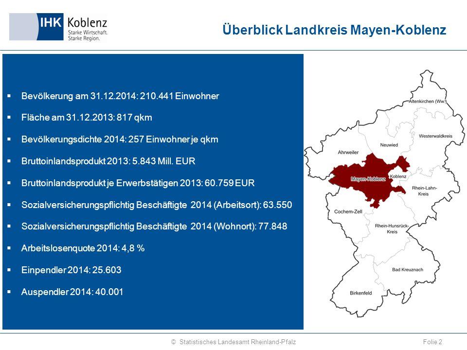 Wanderungssaldo junger Erwachsener 1990 – 2014 (über die Kreisgrenzen) Folie 43© Statistisches Landesamt Rheinland-Pfalz Quelle: Wanderungsstatistik