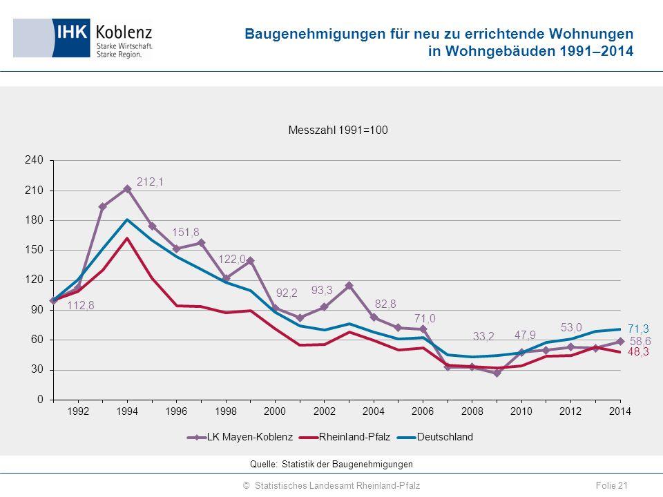 Baugenehmigungen für neu zu errichtende Wohnungen in Wohngebäuden 1991–2014 Folie 21© Statistisches Landesamt Rheinland-Pfalz Quelle: Statistik der Baugenehmigungen