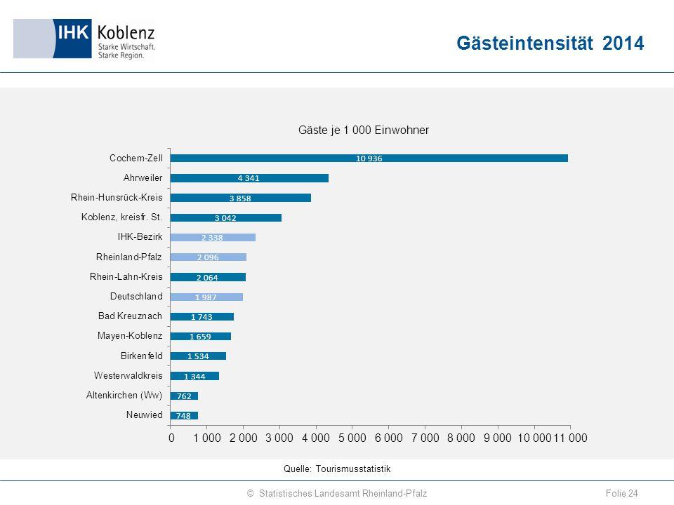 Gästeintensität 2014 Folie 24© Statistisches Landesamt Rheinland-Pfalz Quelle: Tourismusstatistik