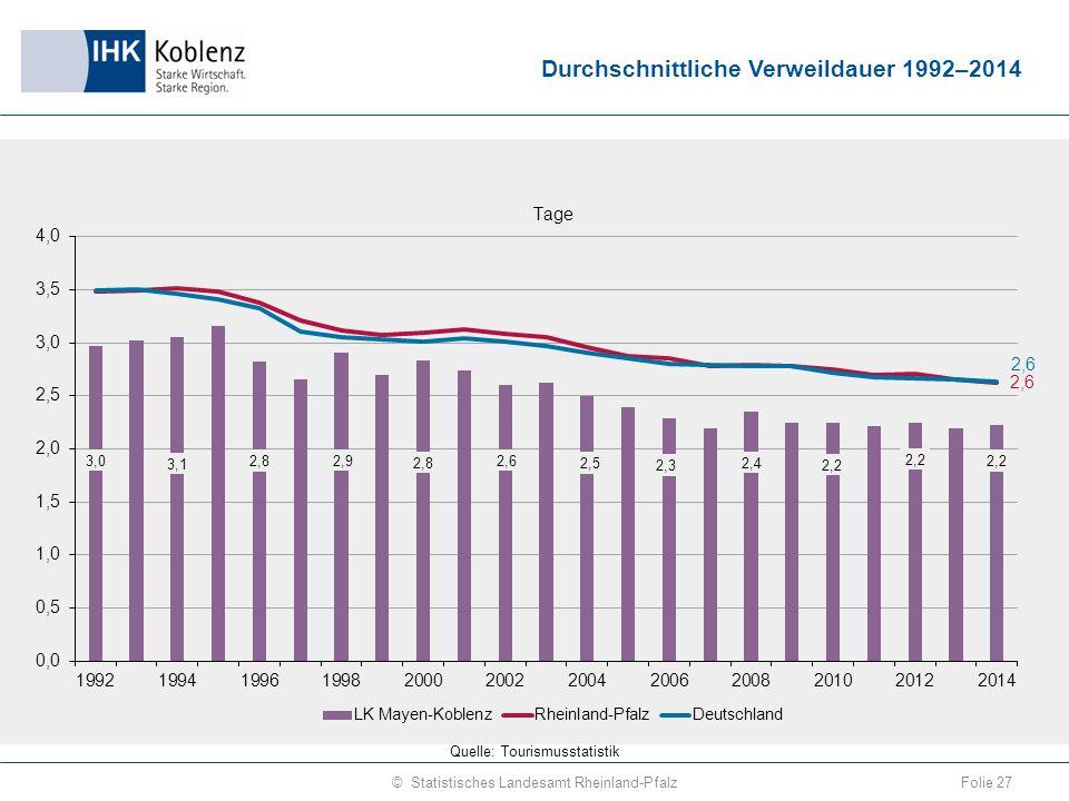 Durchschnittliche Verweildauer 1992–2014 Folie 27© Statistisches Landesamt Rheinland-Pfalz Quelle: Tourismusstatistik