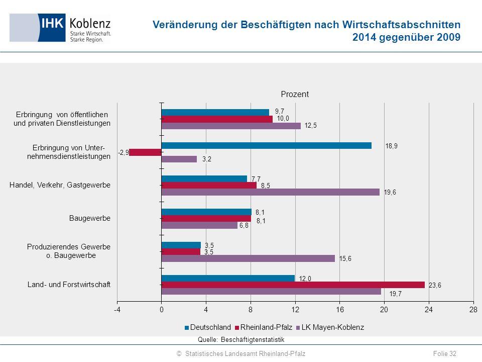 Veränderung der Beschäftigten nach Wirtschaftsabschnitten 2014 gegenüber 2009 Folie 32© Statistisches Landesamt Rheinland-Pfalz Quelle: Beschäftigtenstatistik
