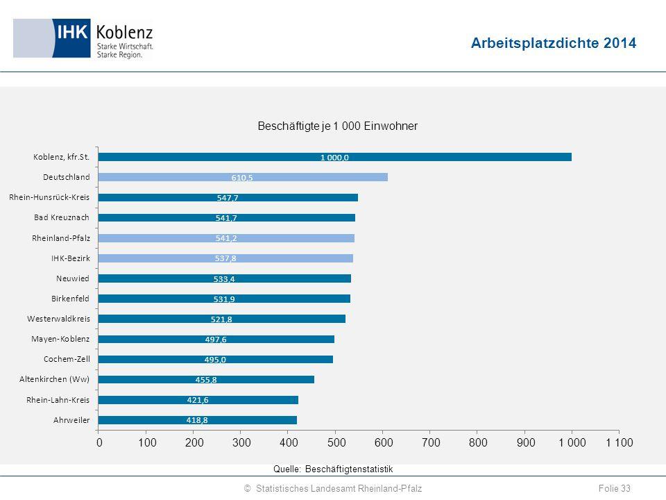 Arbeitsplatzdichte 2014 Folie 33© Statistisches Landesamt Rheinland-Pfalz Quelle: Beschäftigtenstatistik