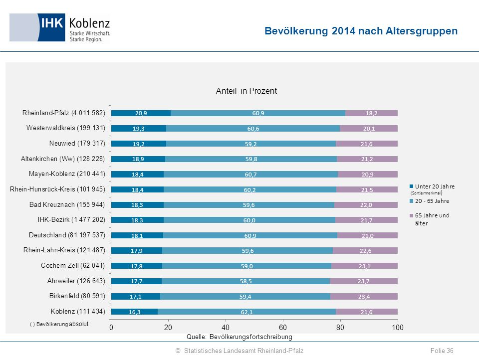 Bevölkerung 2014 nach Altersgruppen Folie 36© Statistisches Landesamt Rheinland-Pfalz Quelle: Bevölkerungsfortschreibung