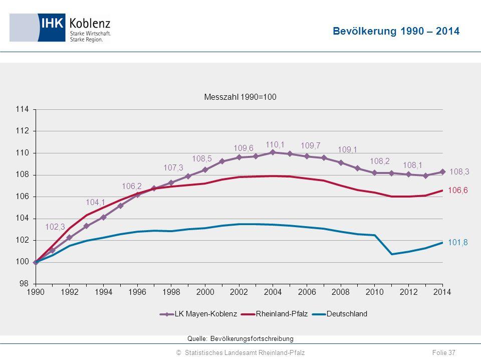 Bevölkerung 1990 – 2014 Folie 37© Statistisches Landesamt Rheinland-Pfalz Quelle: Bevölkerungsfortschreibung