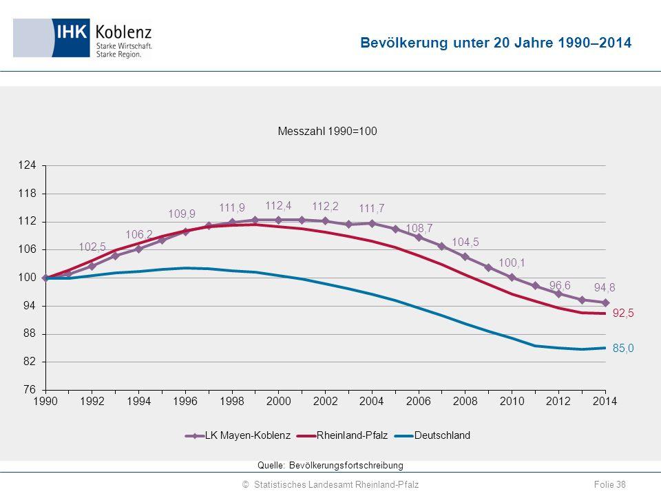 Bevölkerung unter 20 Jahre 1990–2014 Folie 38© Statistisches Landesamt Rheinland-Pfalz Quelle: Bevölkerungsfortschreibung