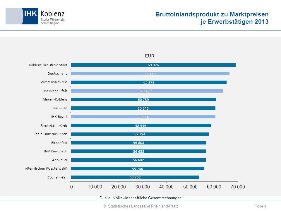 Produktivität im Verarbeitenden Gewerbe 2014 (Umsatz je Beschäftigten ) Folie 15© Statistisches Landesamt Rheinland-Pfalz Quelle: Monatsbericht für Betriebe mit 50 und mehr Beschäftigten im Bereich Verarbeitendes Gewerbe usw.