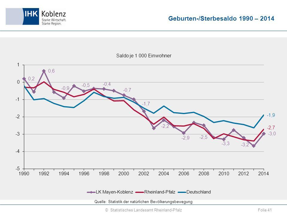 Geburten-/Sterbesaldo 1990 – 2014 Folie 41© Statistisches Landesamt Rheinland-Pfalz Quelle: Statistik der natürlichen Bevölkerungsbewegung