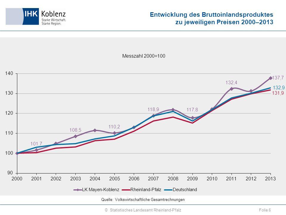 Entwicklung des Bruttoinlandsproduktes zu jeweiligen Preisen 2000–2013 Folie 6© Statistisches Landesamt Rheinland-Pfalz Quelle: Volkswirtschaftliche Gesamtrechnungen