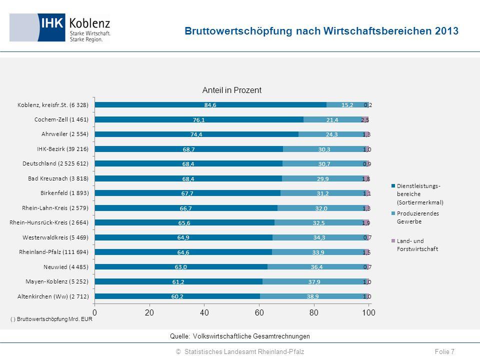 Veränderung der Bruttowertschöpfung zu jeweiligen Preisen nach Sektoren 2013 gegenüber 2003 Folie 8© Statistisches Landesamt Rheinland-Pfalz Quelle: Volkswirtschaftliche Gesamtrechnungen