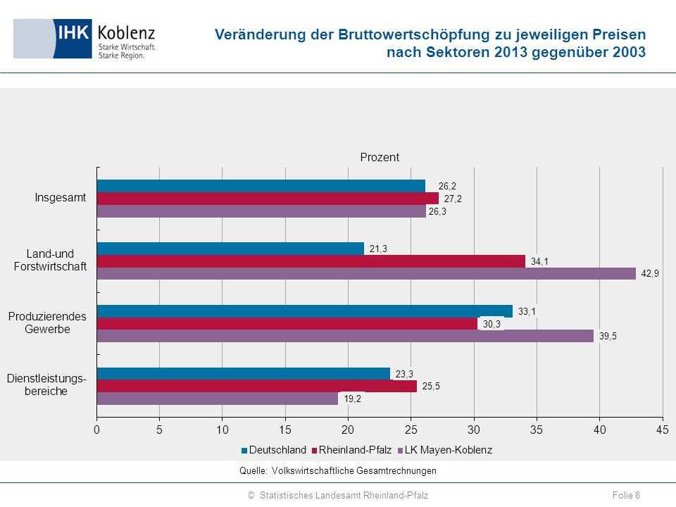 Sozialversicherungspflichtig Vollzeitbeschäftigte am Arbeitsort 1999–2014 Folie 29© Statistisches Landesamt Rheinland-Pfalz Quelle: Beschäftigtenstatistik