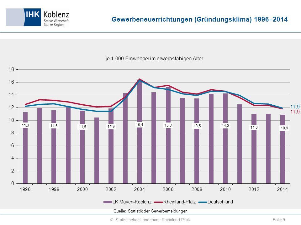 Gewerbeneuerrichtungen (Gründungsklima) 1996–2014 Folie 9© Statistisches Landesamt Rheinland-Pfalz Quelle: Statistik der Gewerbemeldungen
